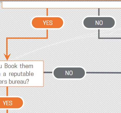 Selecting a Speaker: Flowchart
